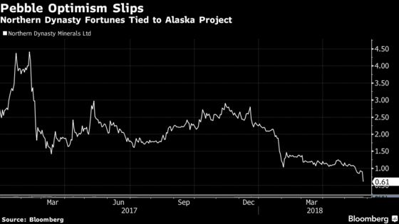 Northern Dynasty Sinks Along With First Quantum Alaska Deal