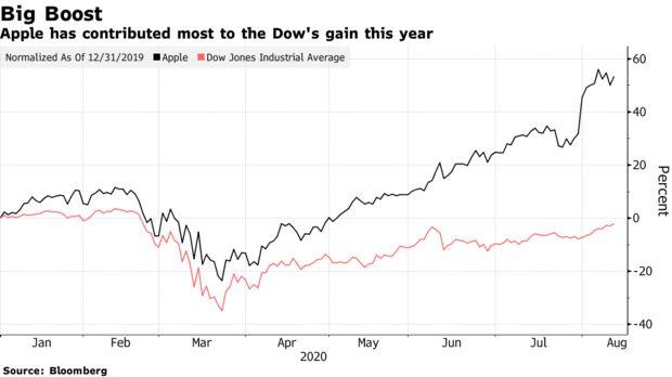 Apple внесла наибольший вклад в рост Dow в этом году