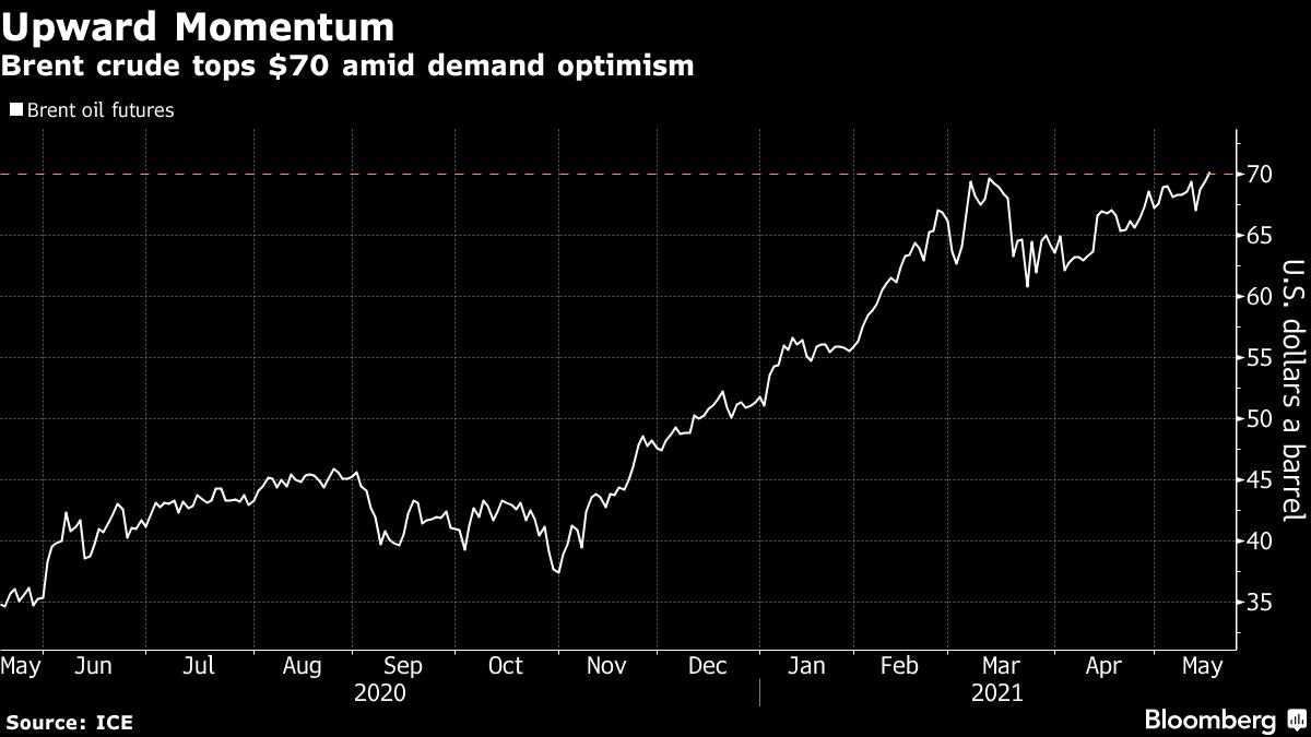 Brent crude tops $70 amid demand optimism
