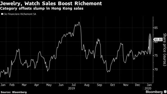 Richemont Soars on Holiday Jewelry Sales, Watch Rebound