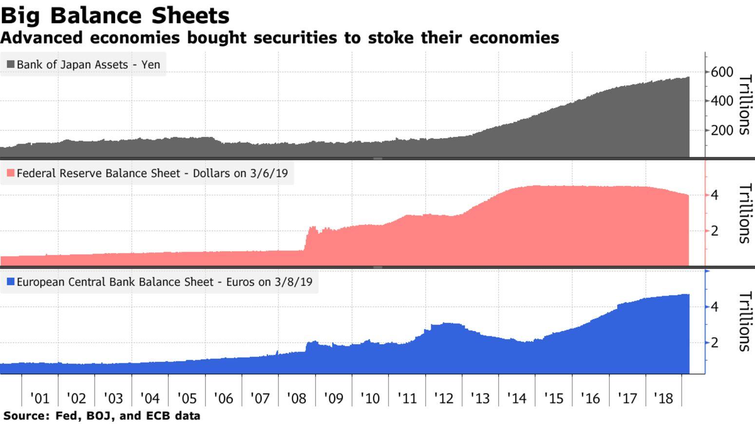 Advanced economies bought securities to stoke their economies