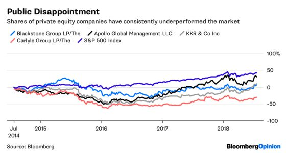 Private Equity's BiggestMystery Has aSimple Answer