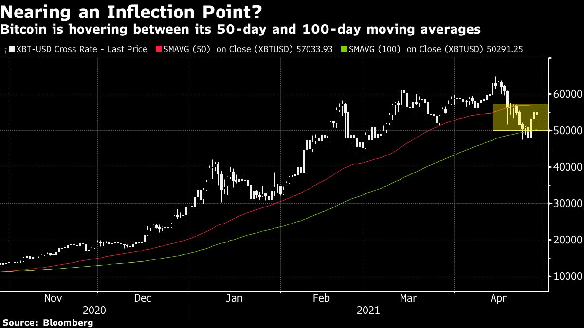 Bitcoin at Inflection Point Amid Recent Selloff, Technicals Show