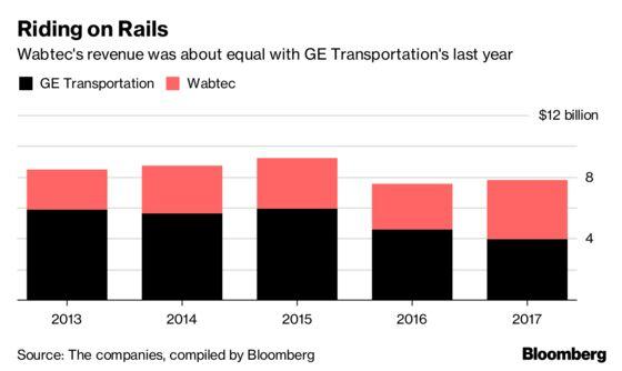 GE Jumps as $11.1 Billion Wabtec Rail Deal Speeds Overhaul