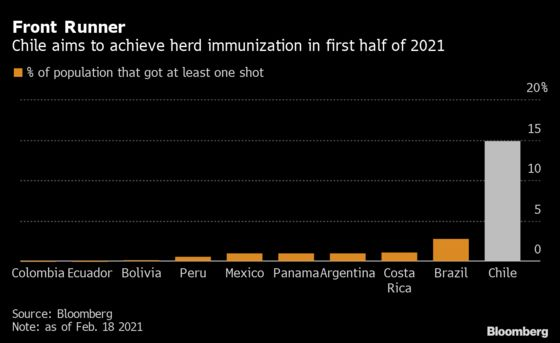 Chile Peso Joins Pound, Dollar on Vaccination Winners List