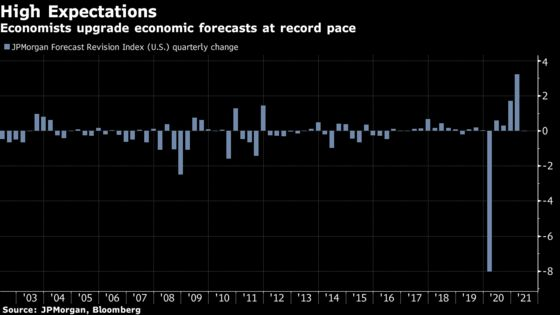 Yield Scare That Shocked Stocks in February Barely Registers Now