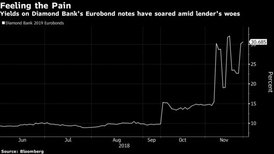 November Pain for Carlyle-Backed Diamond Bank as Stock Plunges