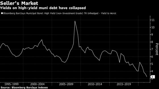 Junk Bonds Are Dominating Even One of America's Safe Havens