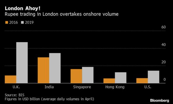India Allows Banks to Trade in Offshore Currency Markets