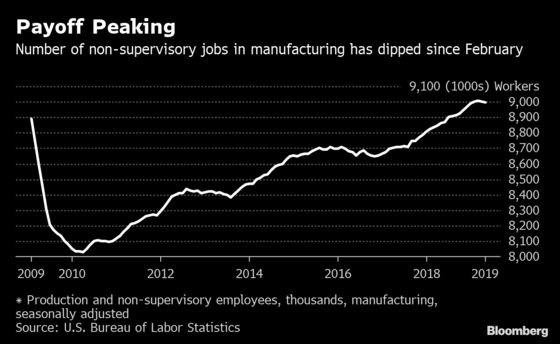Job Bonanza in Sectors Protected by Tariffs Is Slowing