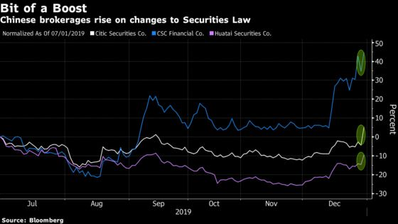China's Top Brokerages Rally on Changes to Securities Law