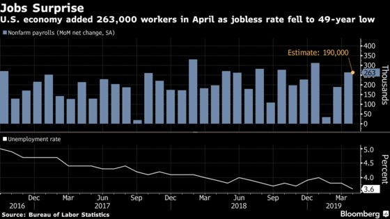 U.S. Jobs Top Forecast at 263,000 Gain; Wages Miss Estimates