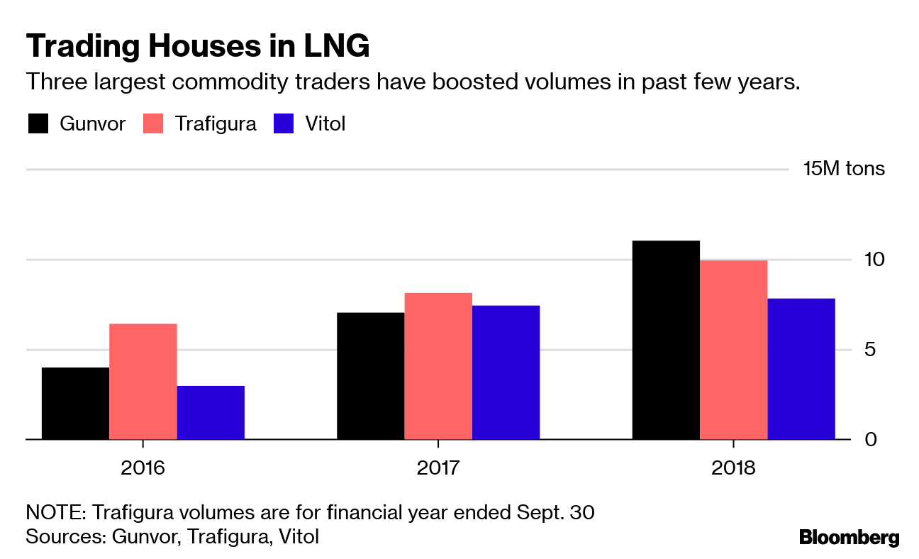 LNG Grows for Trading Houses From Gunvor to Trafigura
