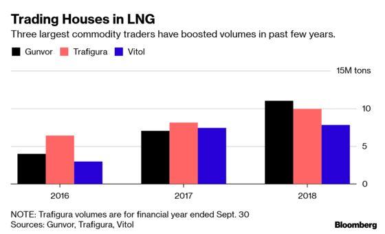 Vitol's LNG Trading Desk Moving to London From Geneva