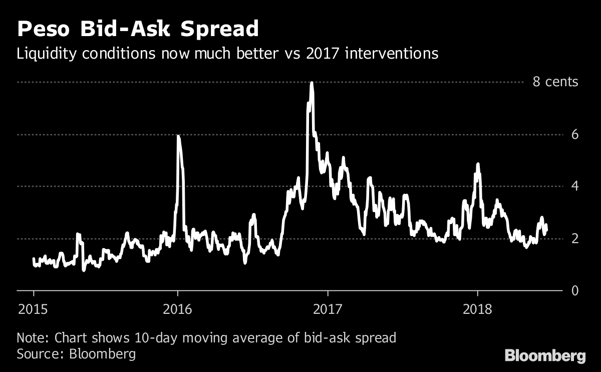 Mexico Has a Pretty Good Reason to Hold Off on Peso Intervention