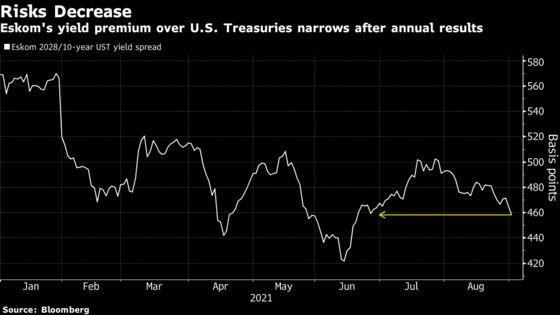 Eskom's Risk Premium Dwindles as Loss Narrows, Debt Load Eases