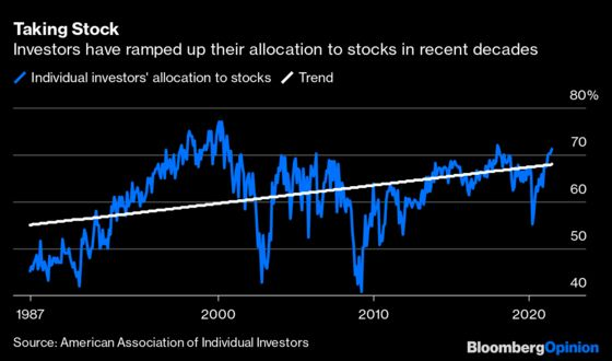 Are Stratospheric StockValuations Here to Stay?