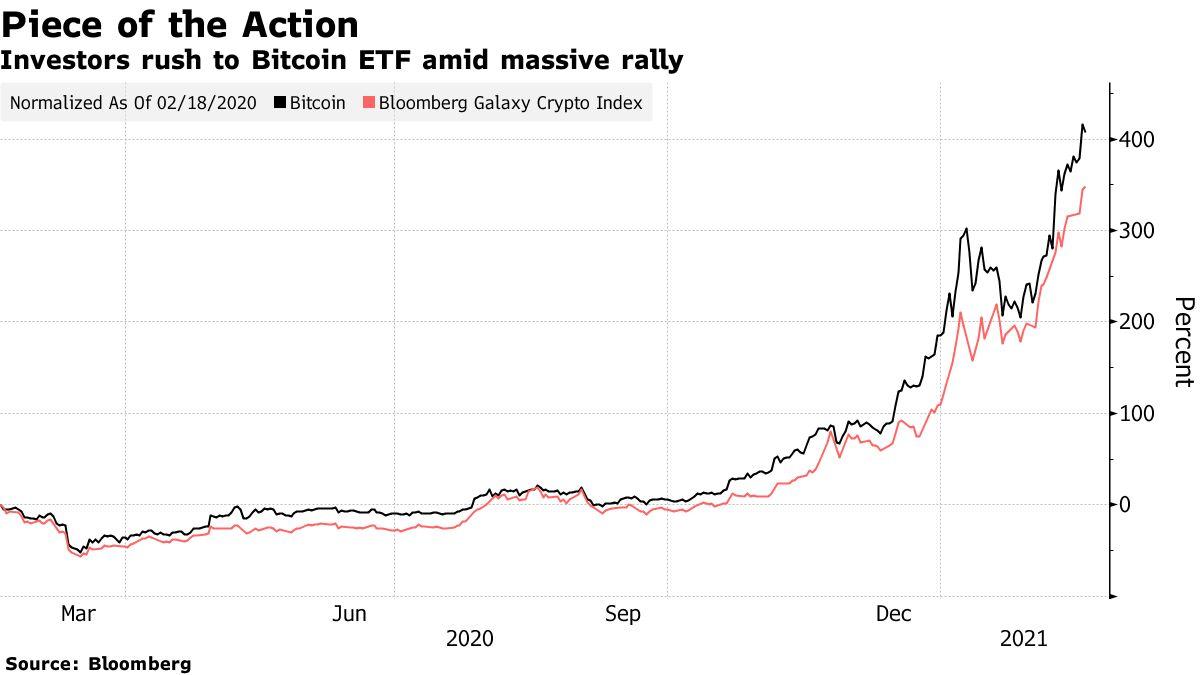 Investors rush to Bitcoin ETF amid massive rally