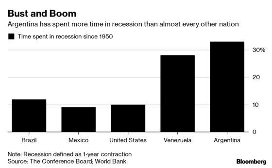 Argentina's Economic Curse Looms Over Election