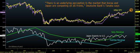 Japan stocks, Korean won