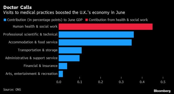 Health and Social Work Leads U.K. Services Growth in June