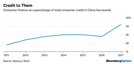 China's Wilting Consumer Lenders Need Some Relief