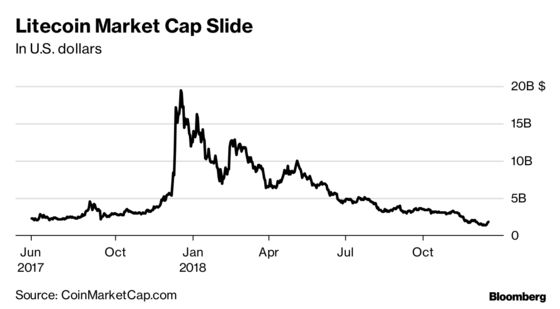 Litecoin Founder Who Beat 90% Plunge Now Finds Shadow Over Coin