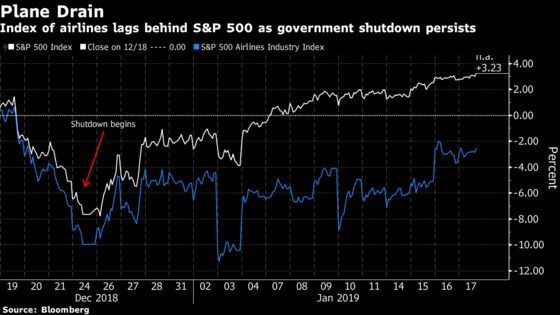 Wall Street Grows Antsy as Shutdown Threat to Stocks Intensifies