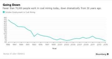 Employment in Coal mining