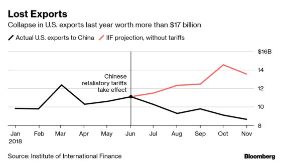 China Trade War Cost Tops $40 Billion in U.S. Exports