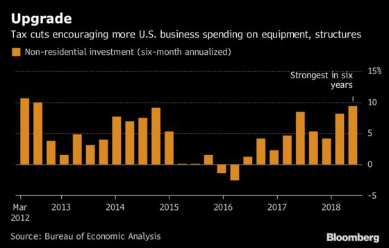 What's Next for U.S. GDP After Best Quarter of Growth Since 2014