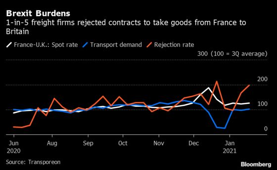 Freight Firms Reject 1-in-5 Cargos Shipped From France to U.K.