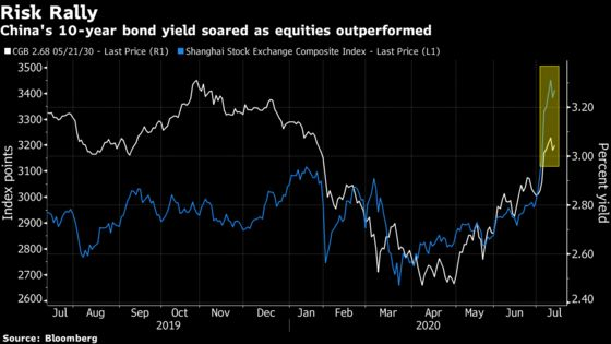 Fidelity Bets Against China Bond Rout With Record Holdings