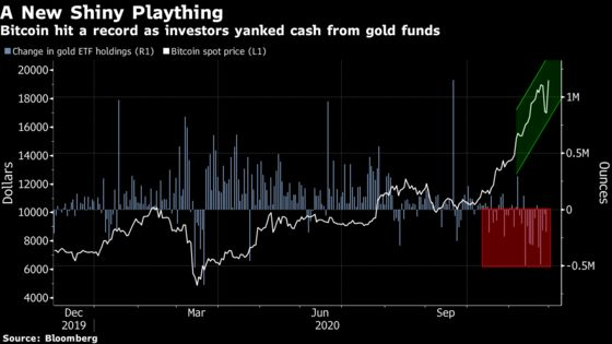 Bitcoin's Rally Spurs Wall Street to Question Future of Gold