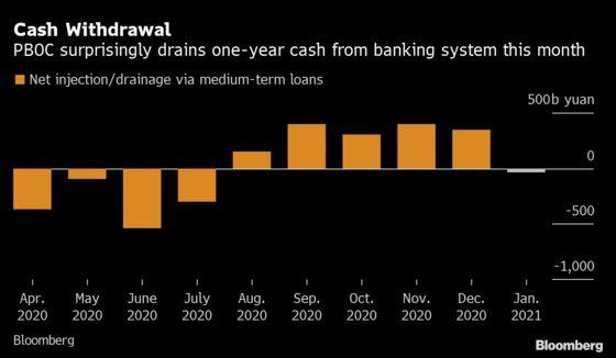 China Unexpectedly Drains Cash as Leverage Buildsin Bonds