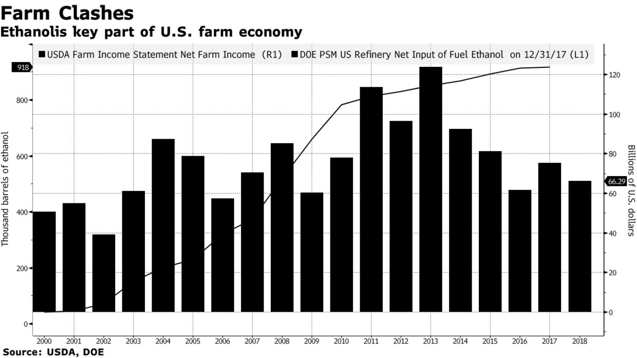 Ethanolis key part of U.S. farm economy