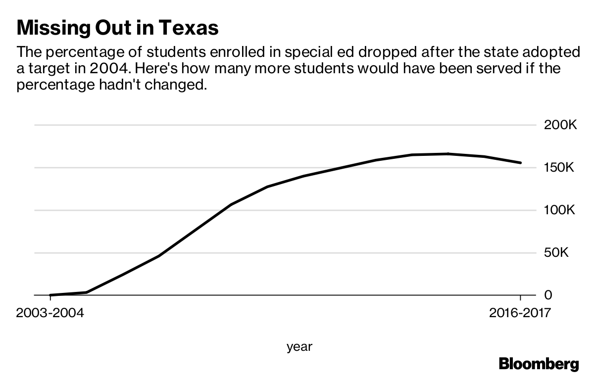 What Texas Did To Its Special Education >> Texas Saved Billions Cutting Special Education Now The Bill Comes
