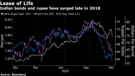 Oil Joins Forces With RBI to Propel India's Currency, Bonds