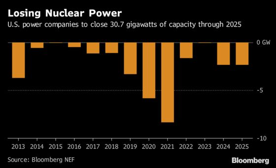 One of the Largest U.S. Utilities Gives Up on New Nuclear
