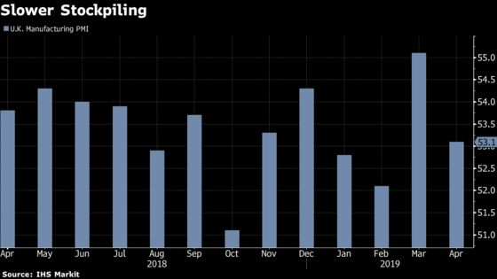 U.K. Manufacturing Growth Slows as Firms Reduce Stockpiling Pace