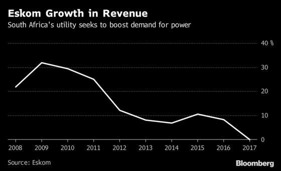 Eskom's Irregular Spend Tops $1.5 Billion as Loss Reported