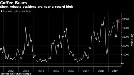 Coffee Has a Dire Week as Glut Sends Robusta to Nine-Year Low