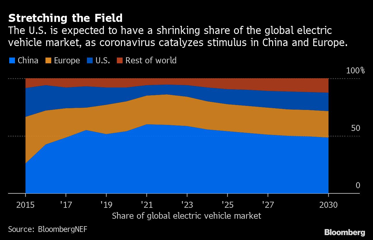 販売 台数 の 自動車 世界