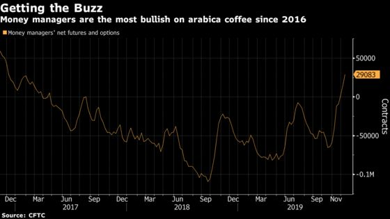 Hedge Funds Grow More Bullish on Coffee as Brazil's Reserves Vanish