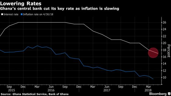 Ghana Cuts Interest Rate to 4-Year Low as Inflation Slows