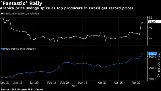 Top Coffee Producers' Supply Woes Send Price Volatility Surging
