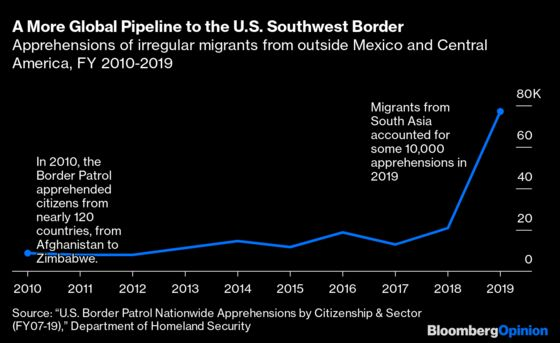 The Big Question: Can the U.S. Prevent Another Crisis at the Border?