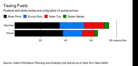 Why India's Fuel Prices Are Sky-High When Oil Isn't: QuickTake