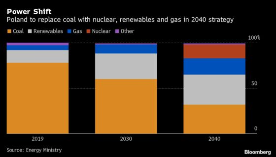 Poland's Top Power Company Will Cling to Coal for Decades