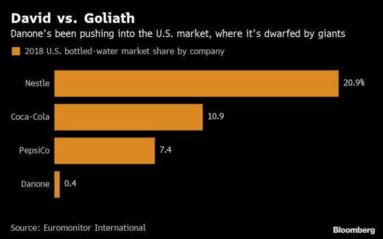 Evian Steps Up Push in America's Crowded Bottled Water Market